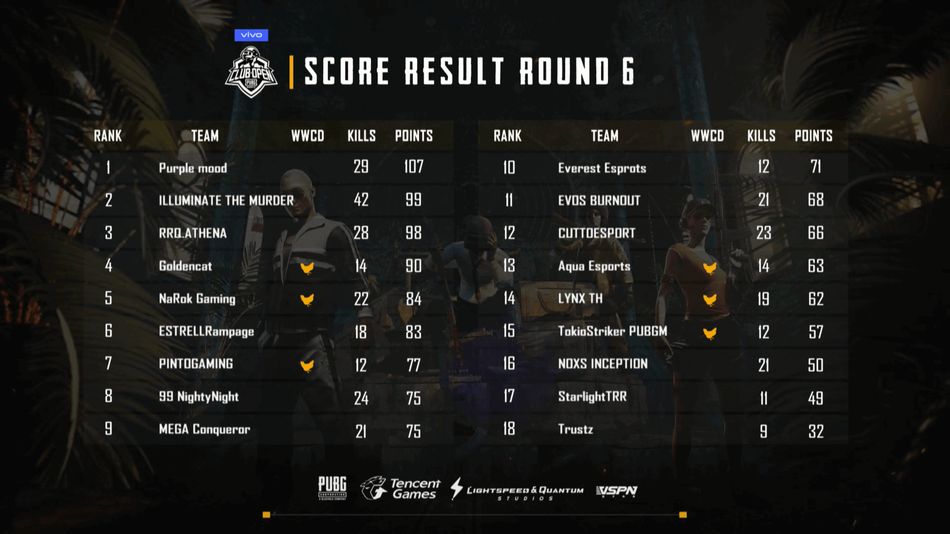 PMCO Thailand 2019 Standings